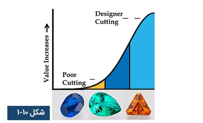 ارزشگذاری سنگهای قیمتی